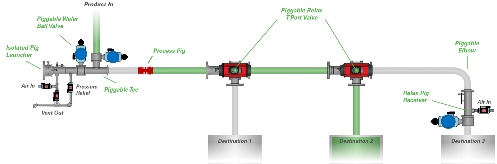 Pigging System Diagram